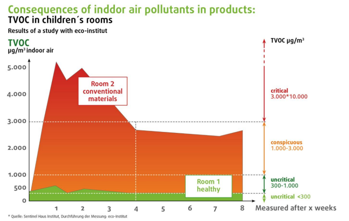 There is also a concern around toxic building products that we may be locking it into our habitable spaces leading to toxic building syndrome. This graph, from a presentation by Thomas Gartner from Gale and Snowden, shows that even after a month the VOCs from paints, furniture and textiles stays at dangerously high levels and it plateaus after a while but never really goes down to a safe level. There was also concern around LEDs and how the quality of light can have a profound effect on the circadian rhythm leading to some chronic sleep disorders and other health problems.